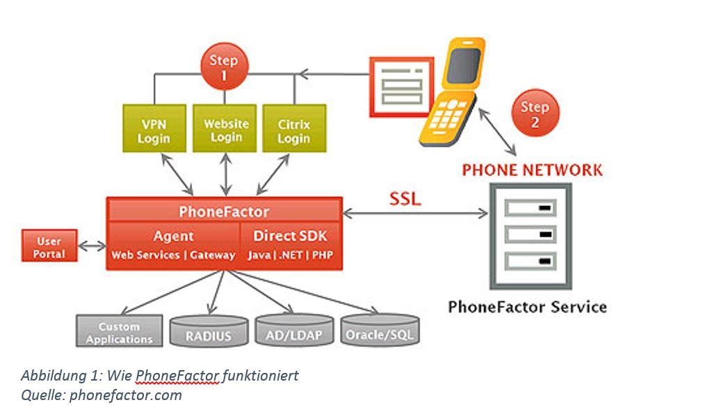 Phone Factor Skizze