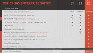 Der neue Office 365 Plan E5 in der Übersicht und Vergleich