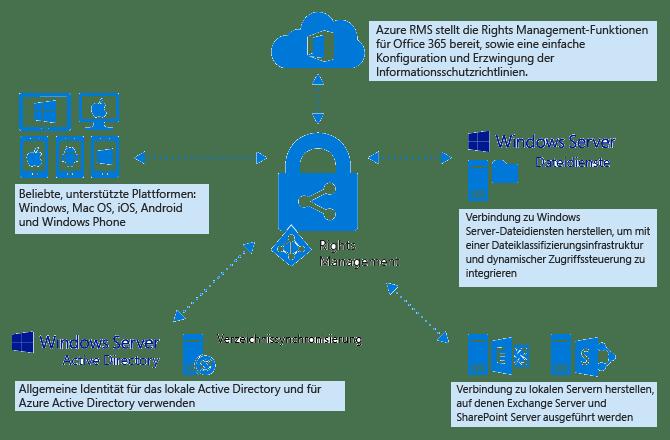 Azure Rights Management (Quelle: Microsoft)