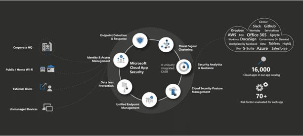 Funktionale Zusammenspiel von Microsoft Cloud App Security