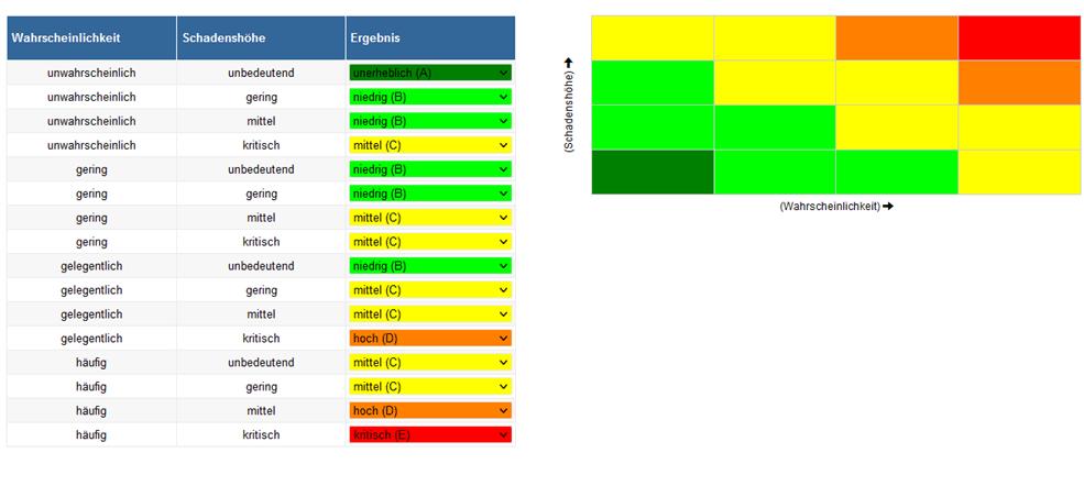 Risikomanagement Matrix NormTracker